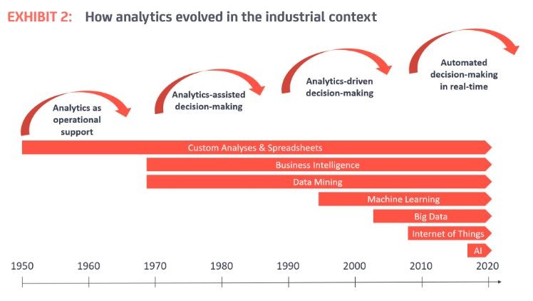 How analytics evolved in th the industrial context