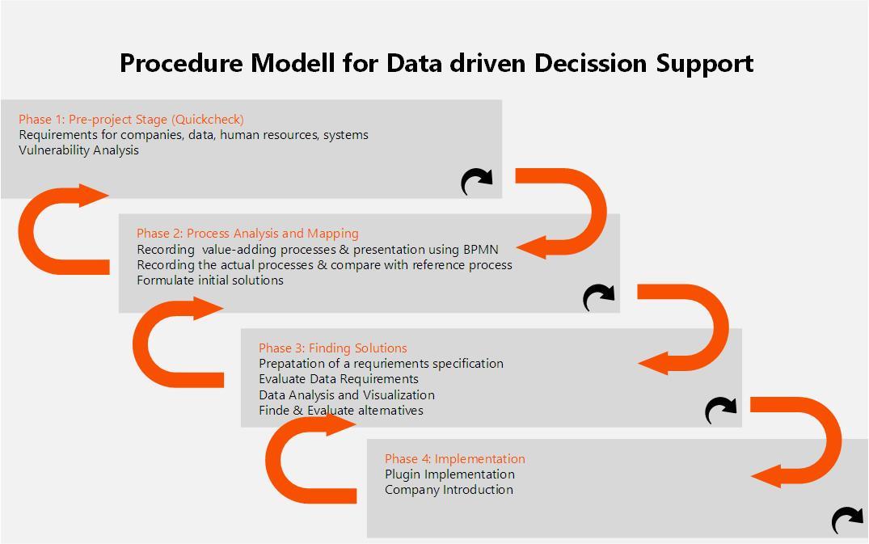 Vorgehensmodell zur Datengetriebenen Projektplanung in KMU - Wibke Kusturica