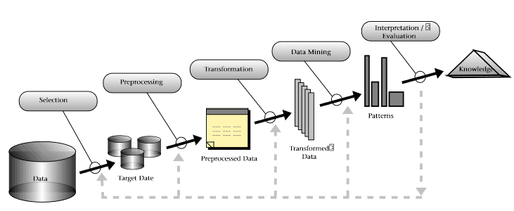 Fayyad, U., Piatetsky-Shapiro, G., Smyth, P., From Data Mining to Knowledge Discovery in Databases, American Association for Artificial Intelligence, 1996, Al Magazine, Vol. 17, No. 3, S. 41, online unter: https://www.aaai.org/ojs/index.php/aimagazine/article/ViewFile/1230/1131