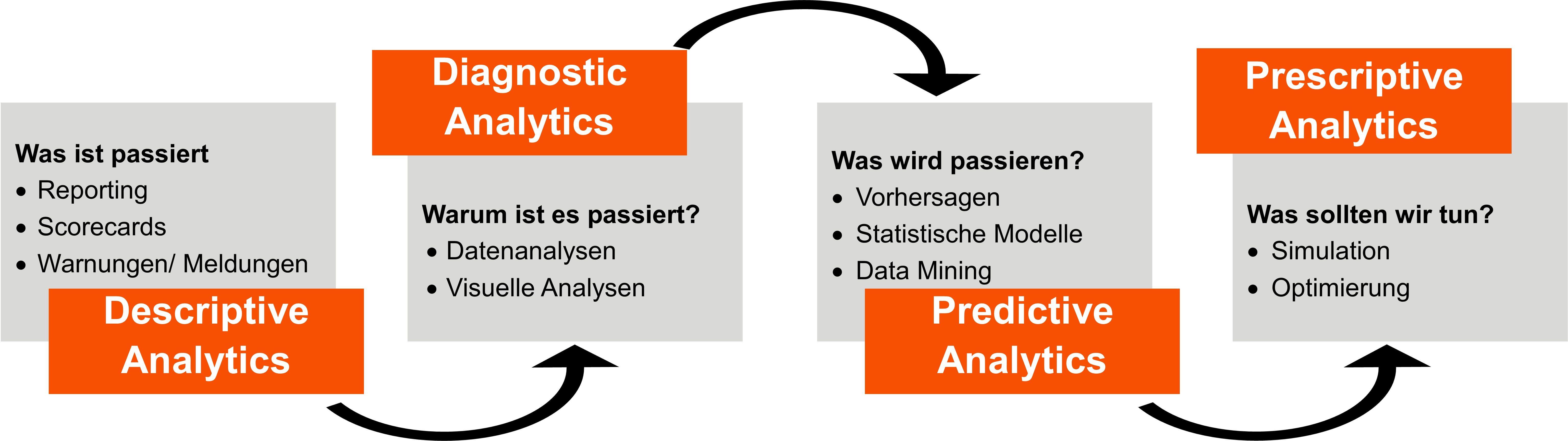 Datenanalyse_deutsch