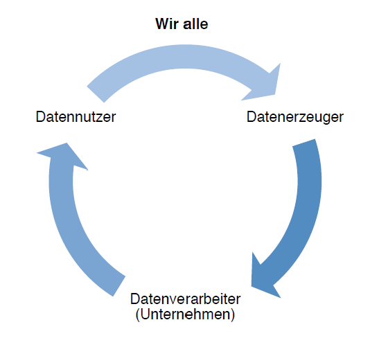 Abbildung 4 Big Data Primärkreislauf (Vgl. Bachmann, et al., 2014, S. 23)