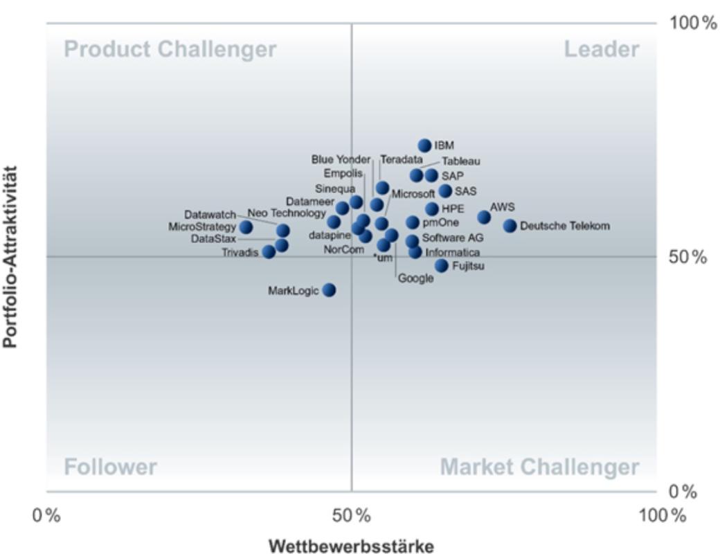 Abbildung 5 Big Data as a Service im deutschen Markt (Vgl. Heins, 2017)