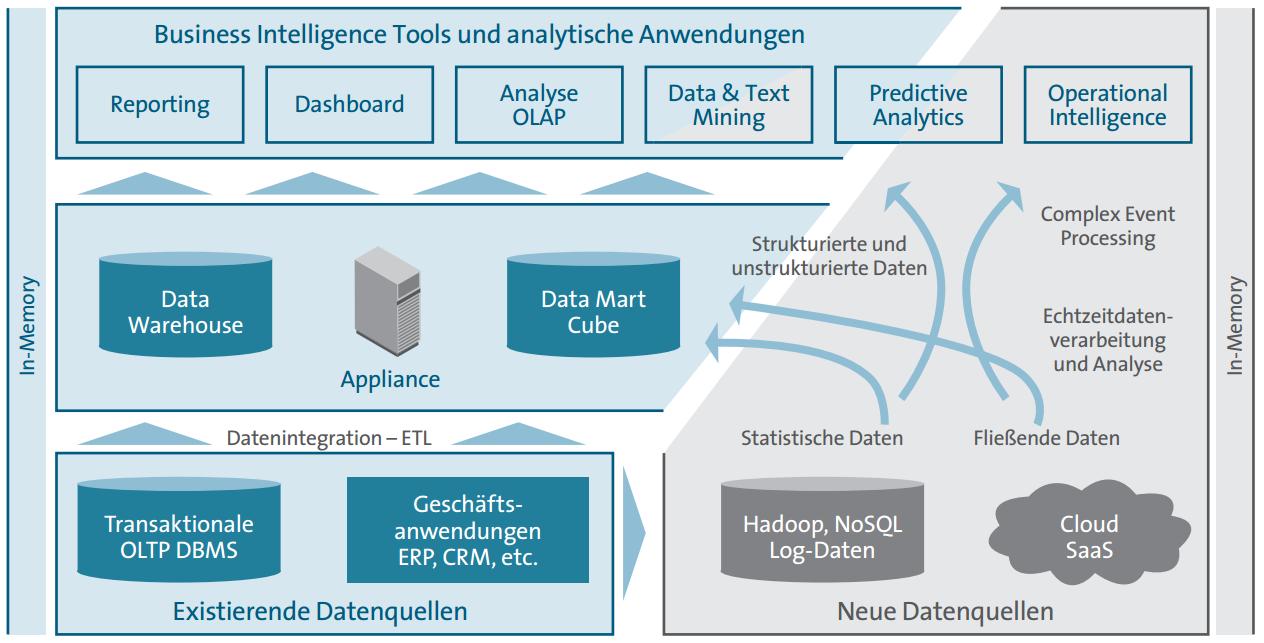 Abbildung 3 Technische Grundlagen der Datenanalyse (Urbanski & Dr. Weber, 2012, p. 28)