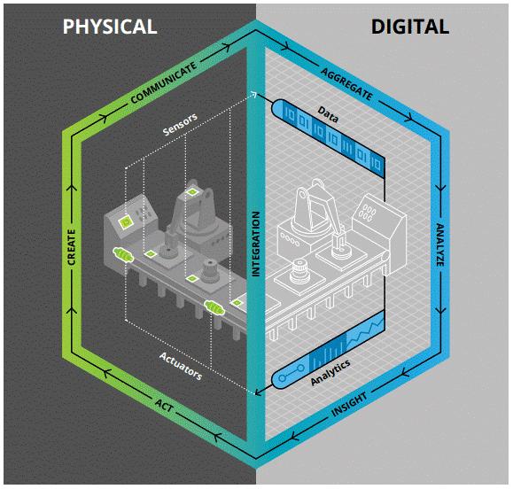 Gegenseitige Beeinflussung Realität und digitaler Schatten (Keane, 2018)