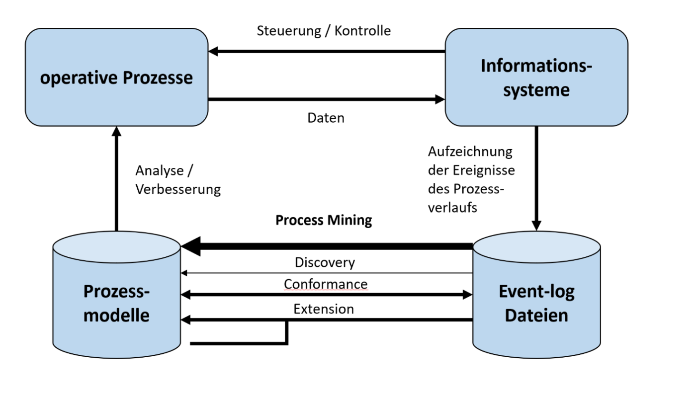 Vrgehensweise Process Mining